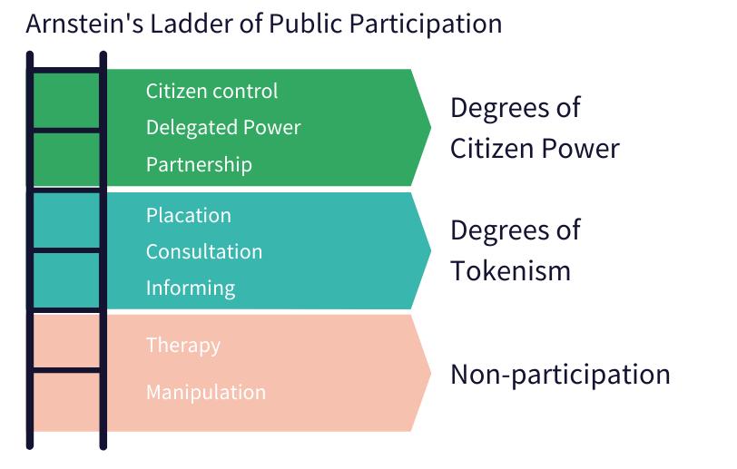 Arnsteins Ladder of Public Participation