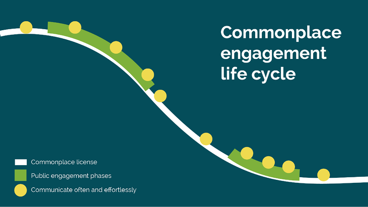 cp-engagement-lifecycle-15.png