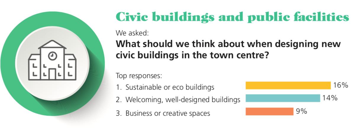 Catford Civic buildings