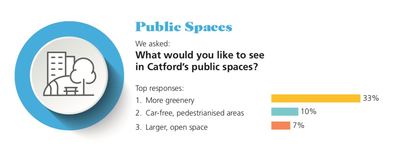 Catford Public Spaces