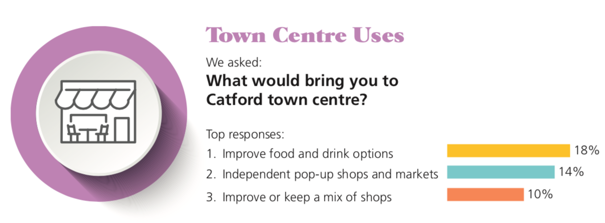 Catford Town Centre uses