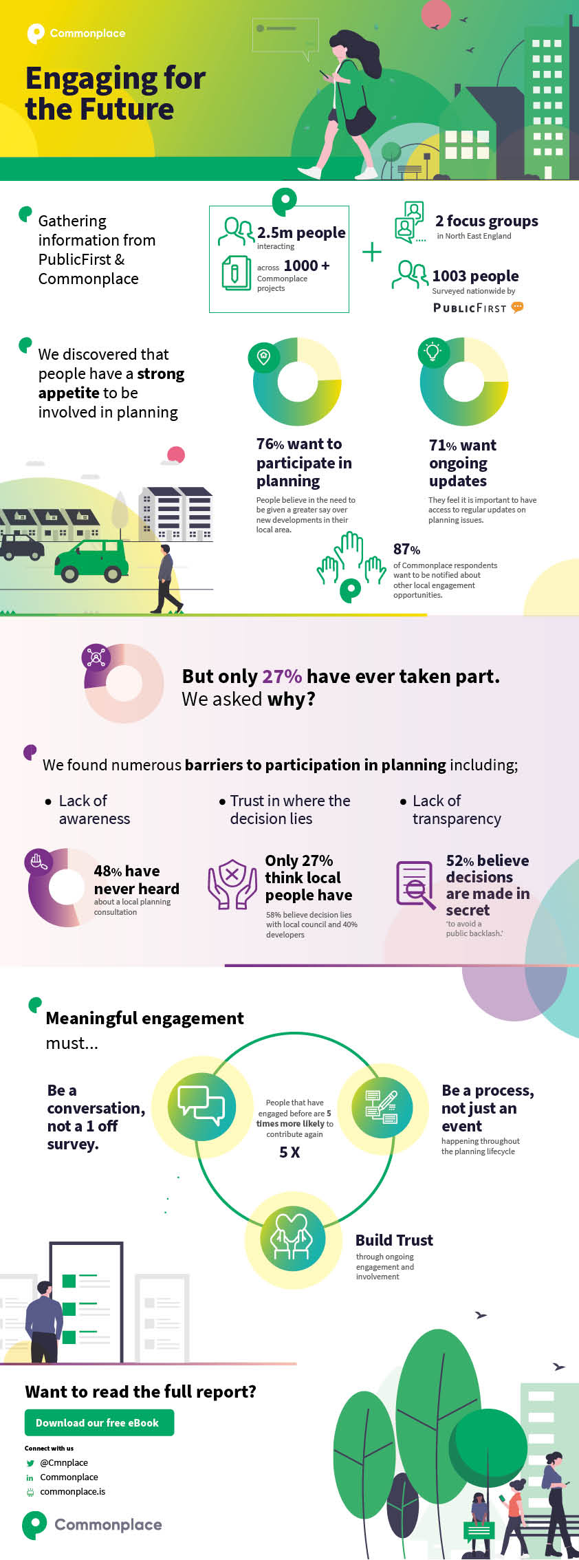 Engaging for the future infographic