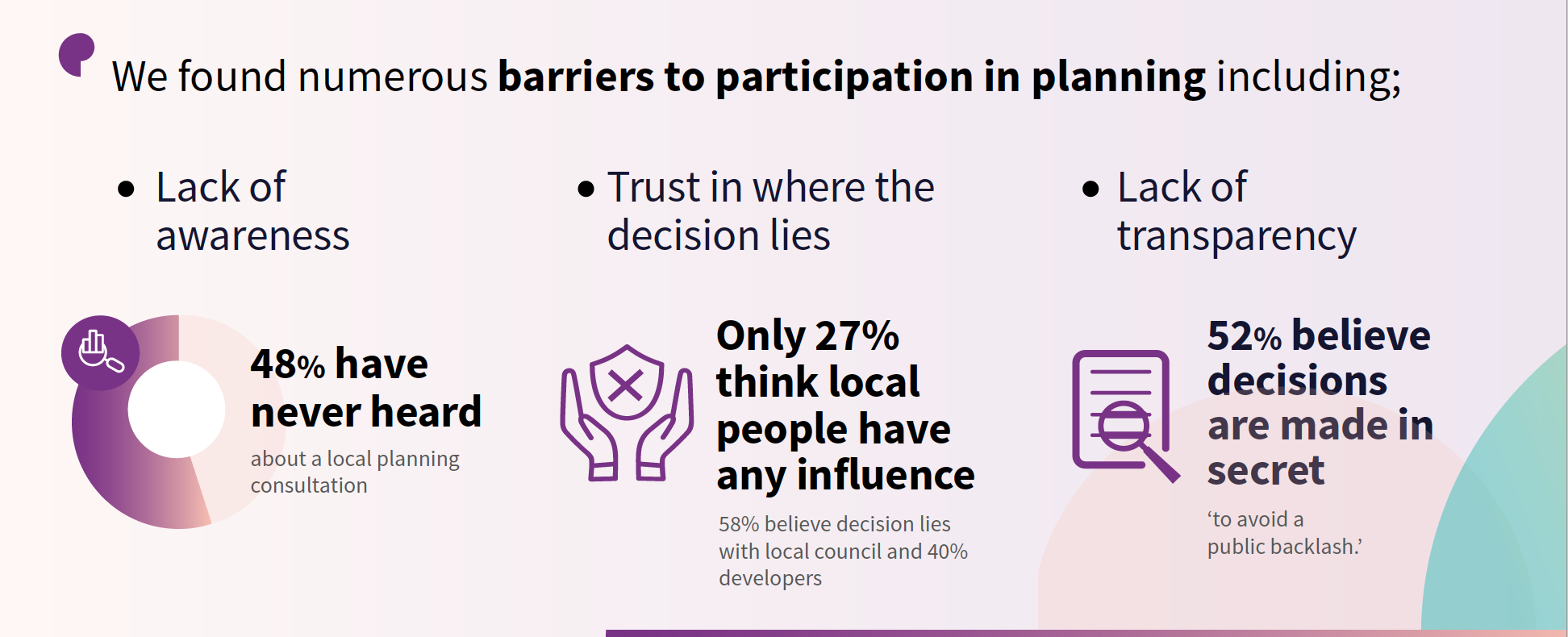 Barriers to participation in planning