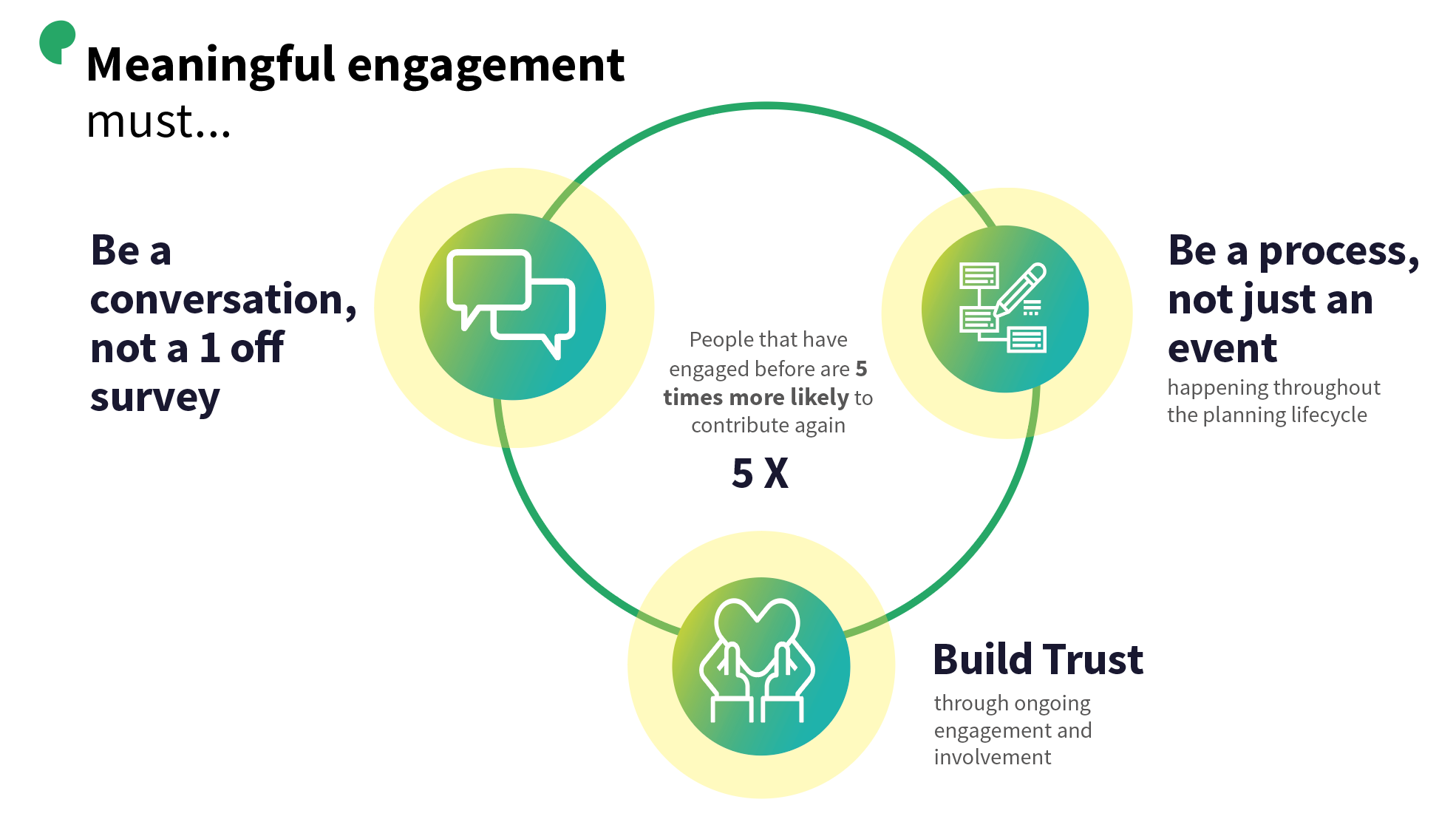 Meaningful engagement requirements