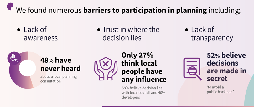 Barriers to partcipation in planning