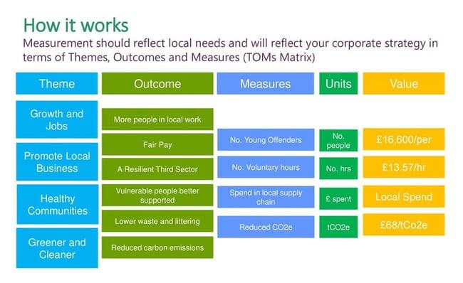 Social Value TOMs Framework