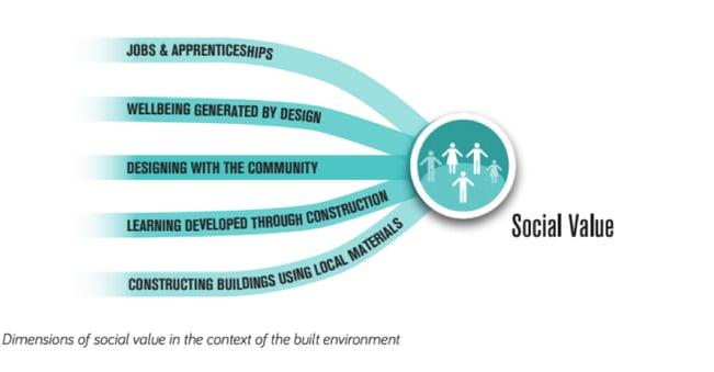 Social Value Toolkit