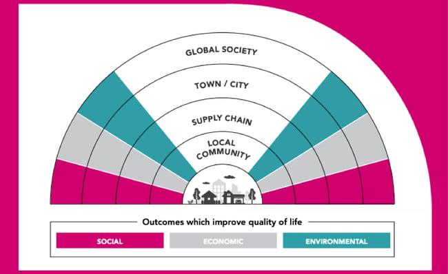 Social value UKGBC
