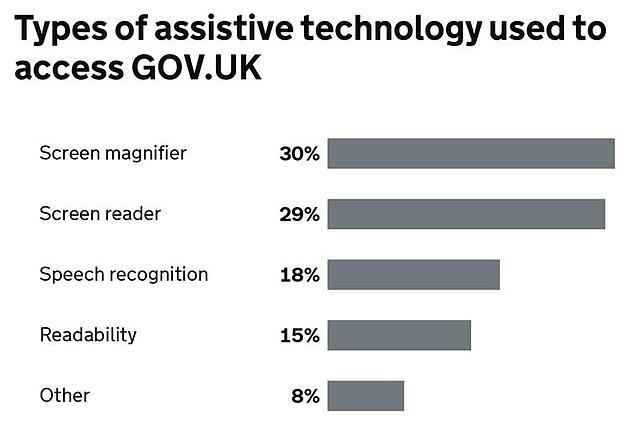 Types of assistive technology used to access GOV.UK. Roughly 30% use a screen magnifier. 30% use a screen reader and 18% use speech recognition to navigate the website.