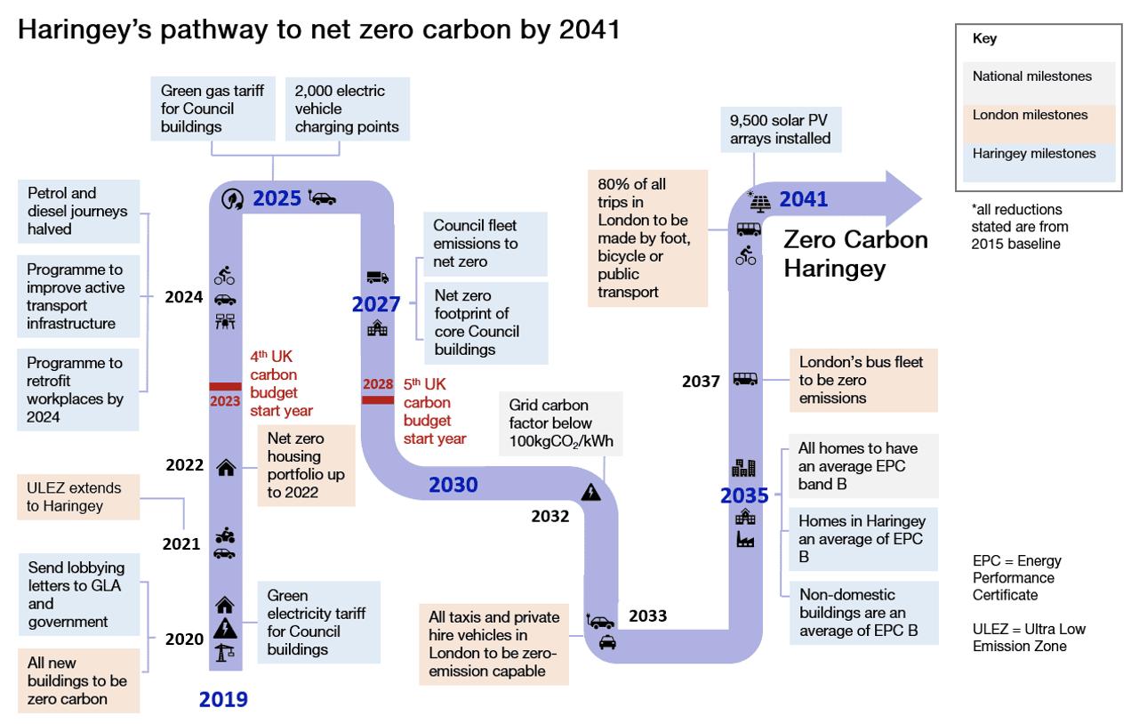 Haringey's pathway to net zero carbon by 2041