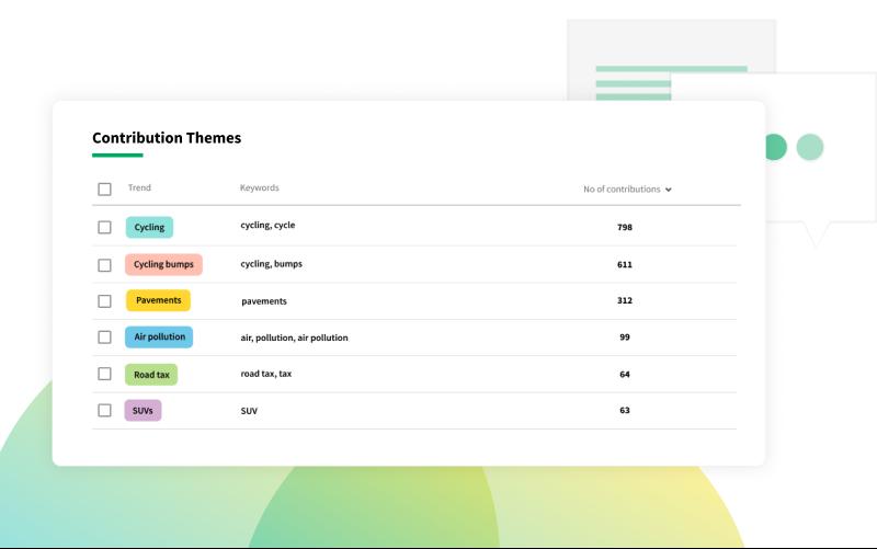 Commonplace Theme Analysis